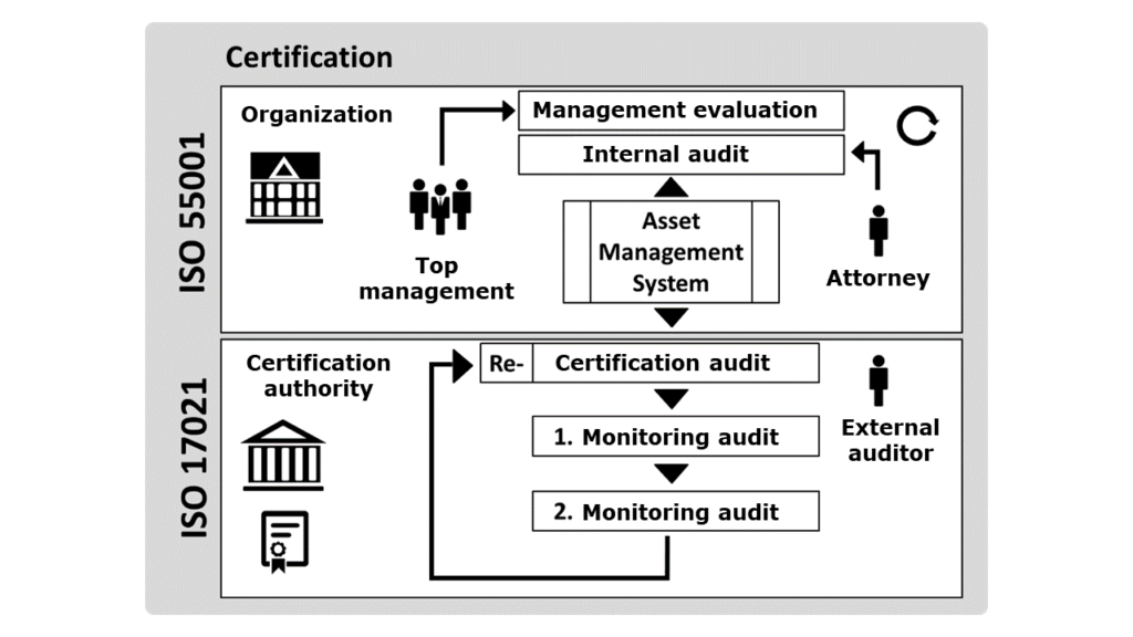 Certification of the asset management system [1]