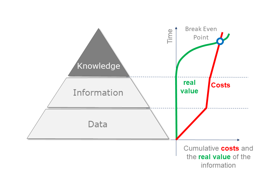 Cumulative costs and the real value of information in asset management