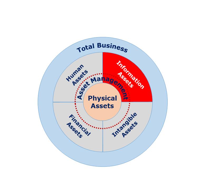 Information as an asset in asset management