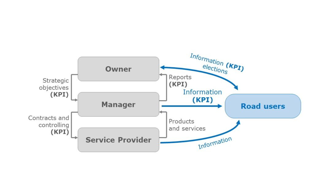 KPI as a communication and control instrument between the parties in asset management