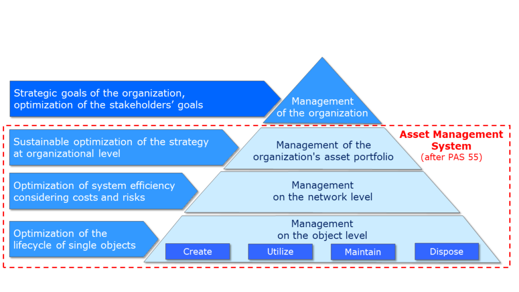 Levels of asset management in the organization