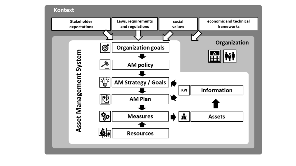 Organization, context and asset management system