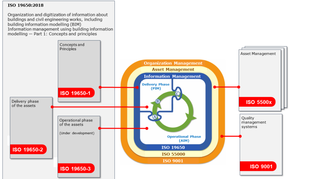 Positioning of the BIM standard in the asset management environment (ISO 196502018-1)