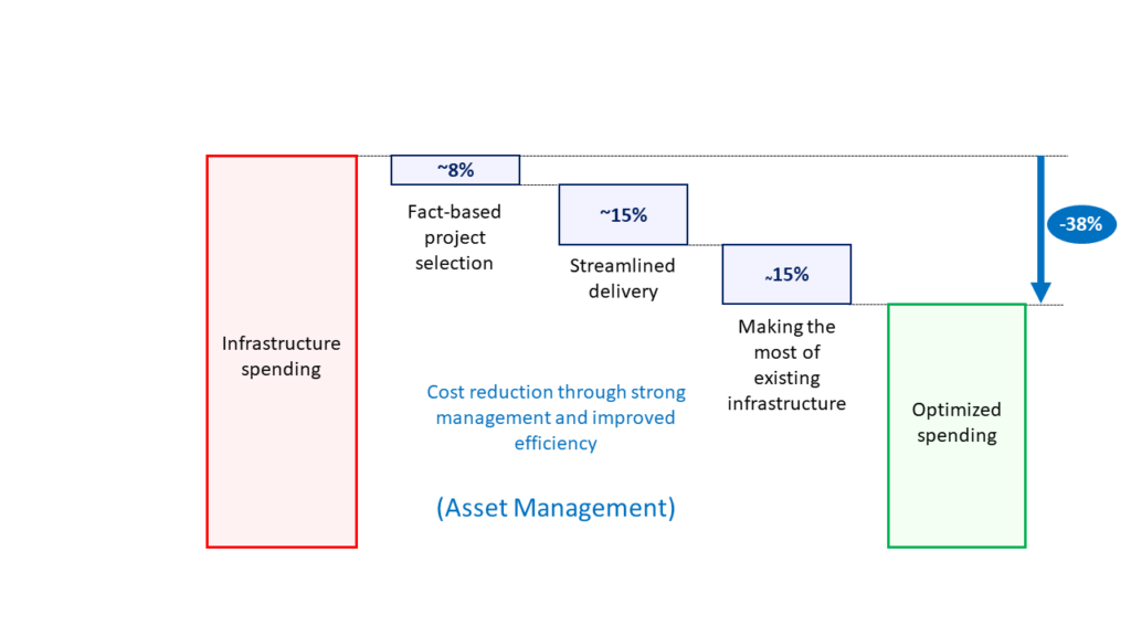 Possible reduction of investment costs as a result of stronger management and increased efficiency. [1]