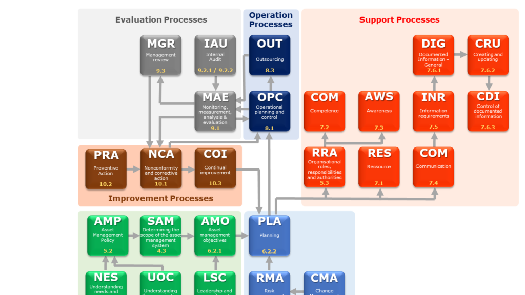 Processes - Components of the ISO 55001 standard [1]