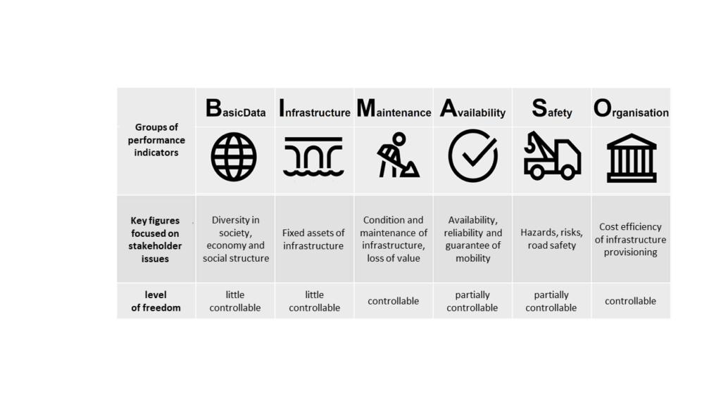 Range of indicators for road infrastructure [1]