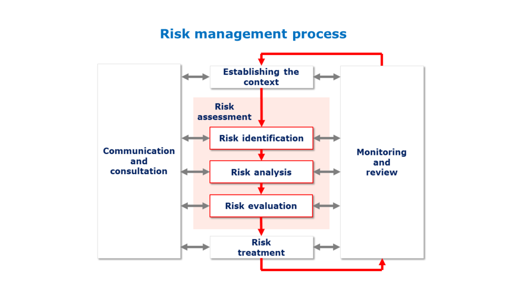 Risk management process according to ISO 31000