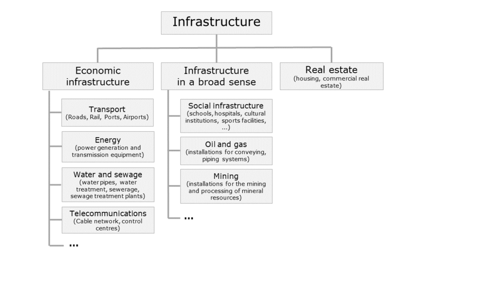 The main types of infrastructure